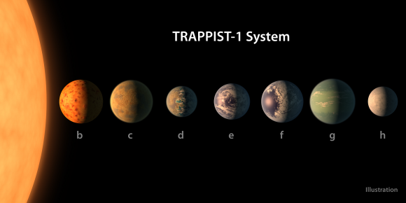 Huge News, Seven Earth-Sized Worlds Orbiting a Red Dwarf, Three in the Habitable Zone