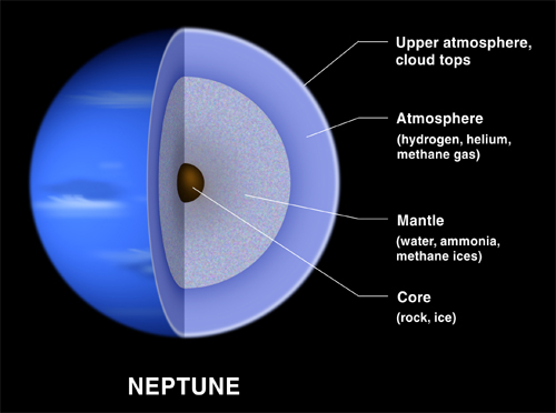What is Neptune Made Of?